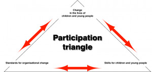 Miming participation – reflecting on recent images » triangle