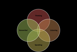 """The Marriage You Want, From A to Z: """"C"""" – Communicate!"""