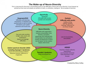 The Make-up of Neuro-Diversity - Reproduced with permission from ...