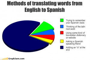 Translating English to Spanish
