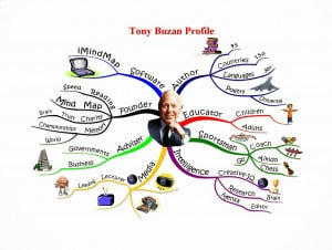 This is Tony Buzan's profile, based on his software iMindMap.com