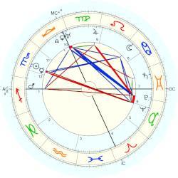 Hermann Rorschach - natal chart (Placidus)