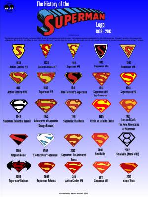 ... logo infographic Imgur 570x760 History of Superman logo infographic