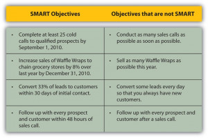 Examples of SMART Objectives