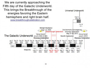 The frequency (rate) of evolution increases with each new underworld ...