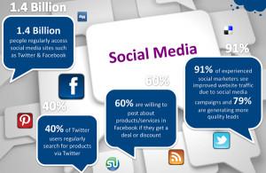 the social media marketer signature