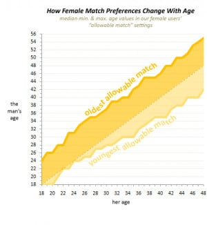 So you can see how differently women think about dating and age, here ...