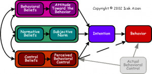 Source: Ajzen, I. (1991). The theory of planned behavior ...