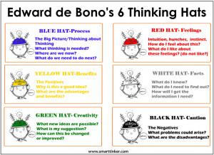 De Bonos Six Thinking Hats