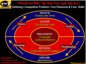 Sun Tzu Leadership