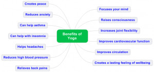 ... Benefits of Doing Yoga on a regular basis. Here are a Top 13 Benefits