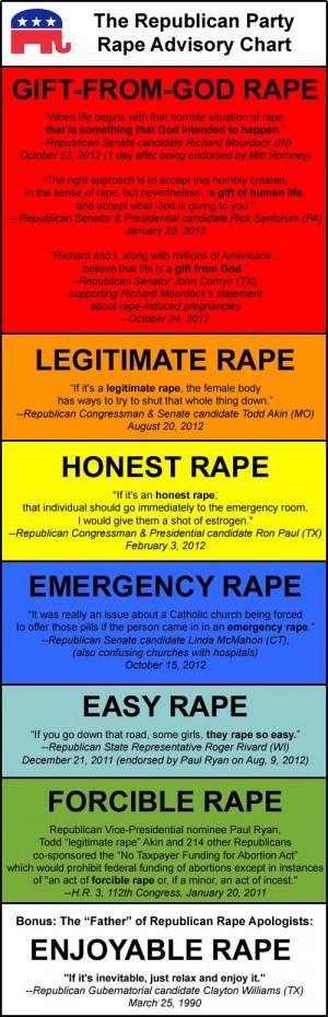 Republican quotes regarding RAPE