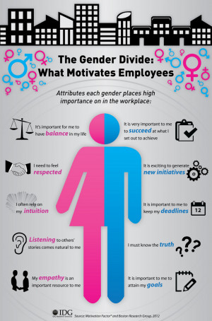 An outline of the differences between genders and their motivation in ...