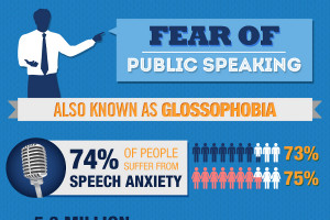 14 Fear of Public Speaking Statistics