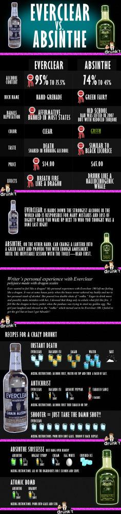 Absinthe vs Everclear