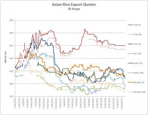 to cut their rice export quotes viet 5 % rice quotes are around