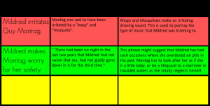 CHARACTER ANALYSIS OF MILDRED - Traits Of Mildred Montag