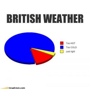 tumblr lniji1cHlV1qk8psuo1 500 My breakdown of British weather.