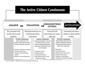 Active Citizen Continuum