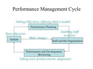 performance appraisal defined powerpoint