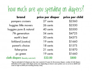 Do you know someone who has doubts about cloth diaper savings? Do ...
