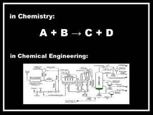 CH211 - Industrial Processes