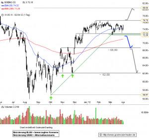 Blue line signals more probable scenario, while grey line signals less ...