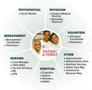 End Of Life - Hospice Team