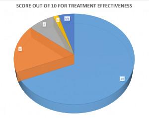 Patient satisfaction survey results 2014