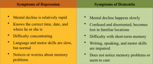 ... or dementia, both of which are common in older adults and the elderly