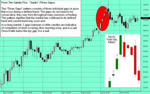 Candle Sticks, Gold and a Trader's Journey with Gary Wagner