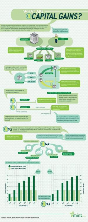 Capital Gain Various Aspects | Business