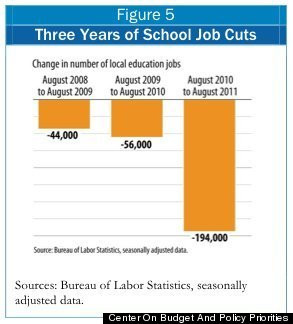 12 Education Funding: Most States At Levels Lower Than Pre-Recession ...