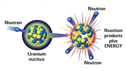 The nucleus is composed of protons and neutrons, very densely packed ...