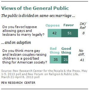 Quotes About Accepting Gay Marriage ~ A Survey of LGBT Americans | Pew ...