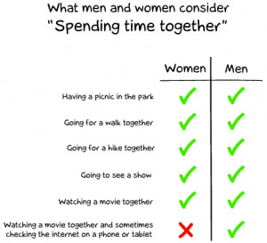 difference in communication between men and Gender differences in communication communication is the means by which ideas and information are spread from person to person differences in communication between men and women may be a result of this distortion or differences in the style and content of the messages.