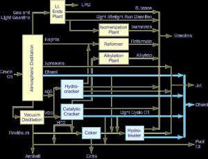 Crude Oil Refining Process