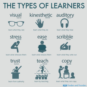 The Types of Learners