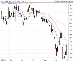 Namibia-Dollar / Iranian R Technical Analysis Chart   4-Traders