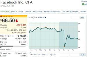 FB+Stock+Quote+++Facebook+Inc.+Cl+A+Stock+Price+Today++FB+NASDAQ