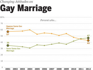 take-a-look-at-the-unprecedented-shift-in-support-for-gay-marriage ...