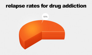 Addiction Relapse Rates