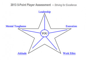 NELSON 5-Point Player Assessment (N5-PPA) Striving for Excellence