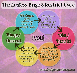 the-endless-binge-restrict-cycle-infographic-by-body-love-wellness