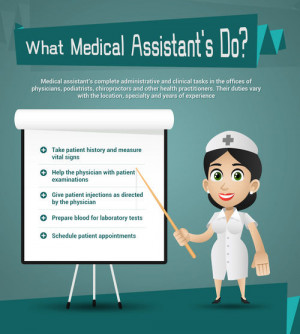 What does a Medical Assistant do?