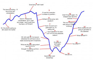 01/11/10 12:12 pm - The Emotional Cycle of a Trader :)