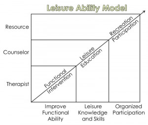 Leisure Ability Model
