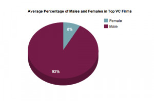 How Women Are Getting Left Out of the Venture Capital Game