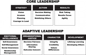 New Research Shows Top 4 Flaws of Leaders