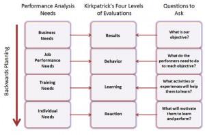 Training Needs Assessment Template Dehind